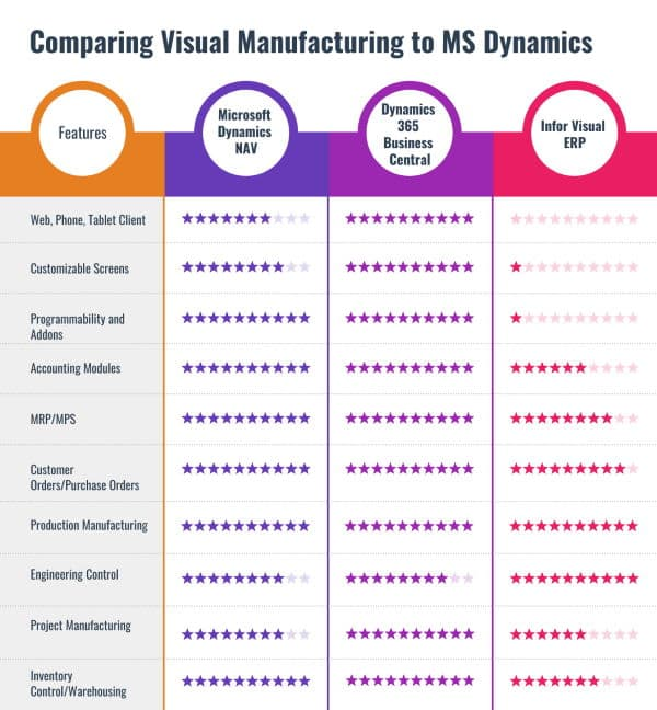 visual manufacturing vs business central