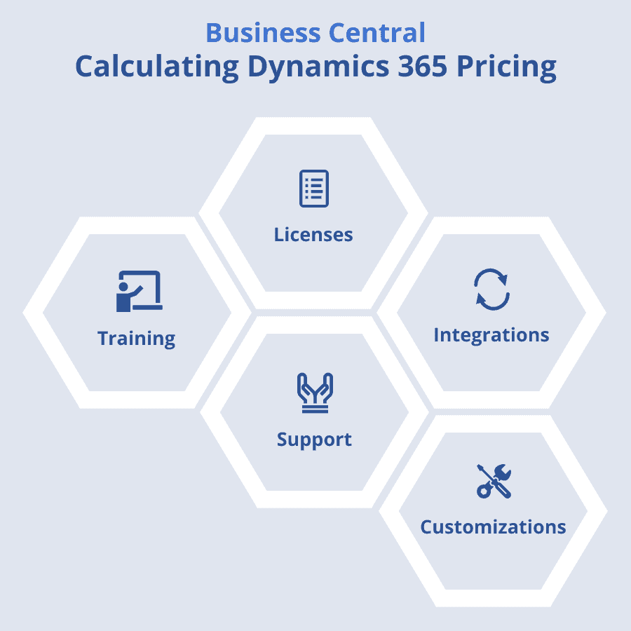 Calculate Dynamics 365 Pricing