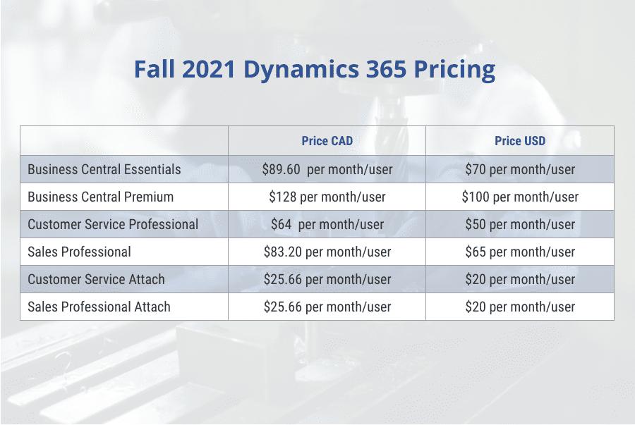 Calculating Dynamics 365 Pricing